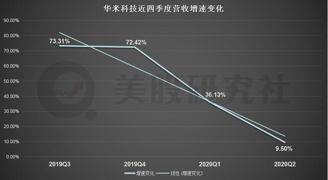 """二季度净利同比下滑85%,华米科技为什么如此""""瘦弱""""?"""