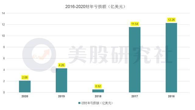 二季度营收涨幅超4成,DocuSign对未来签下保证书?
