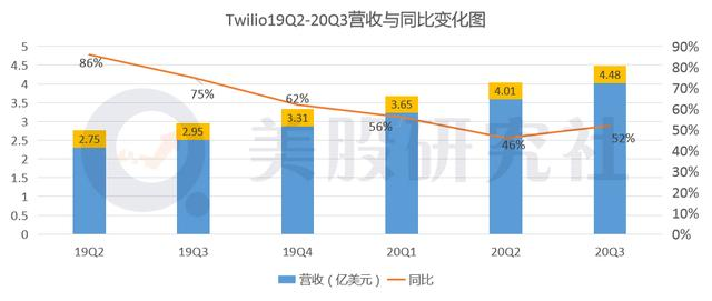 """盘后股价应声下跌1.54% 电信业""""亚马逊""""Twilio路在何方?"""