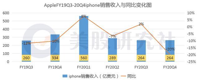 一夜蒸发830亿美元,43岁的苹果迎来了中年危机?