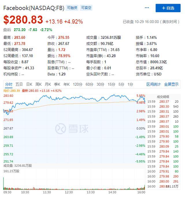 """用户""""缩水""""致股价下跌,Facebook能迈入万亿俱乐部吗?"""