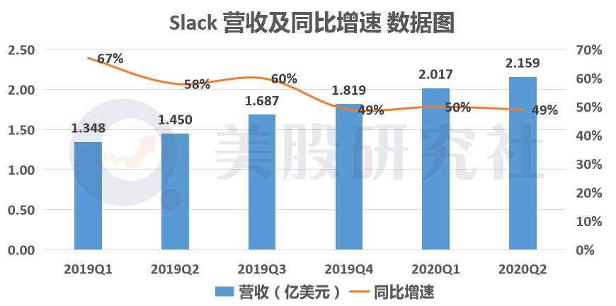 Salesforce或将高溢价拿下Slack,全球SaaS格局将生变?