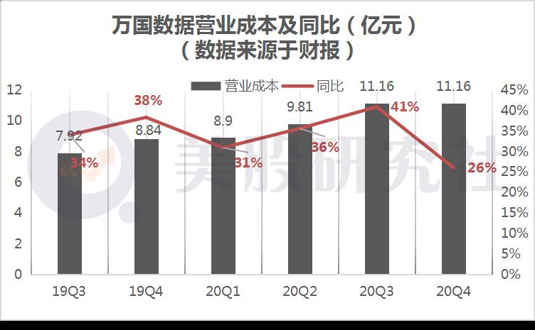 净亏损同比扩大162%,万国数据能否学到Equinix的增长秘诀?