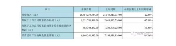 京东方Q1净利润10.52亿元,同比下滑47.9%