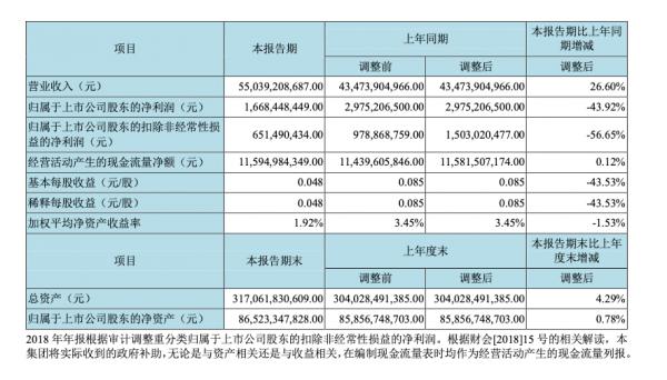 京东方上半年扣非净利润遭砍伐,同比下滑56.65%