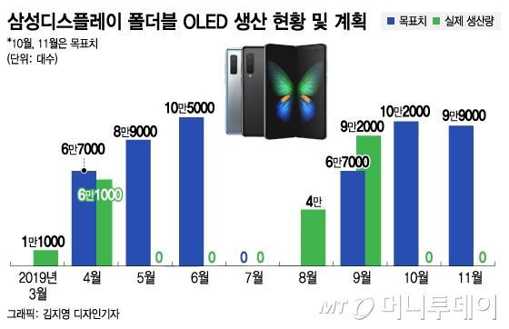 Galaxy Fold又售罄,三星9月可折叠屏产量提升40%
