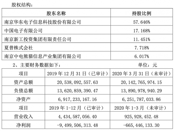 重磅!华东科技拟转让中电熊猫南京8.5代线、成都8.6代线股权
