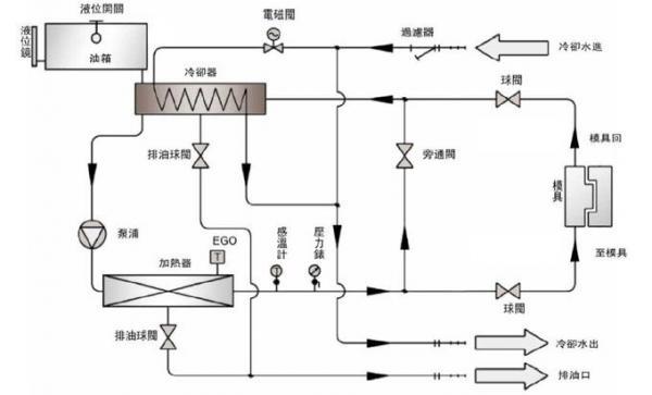 宏科机械设备:模温机的工作原理是什么?