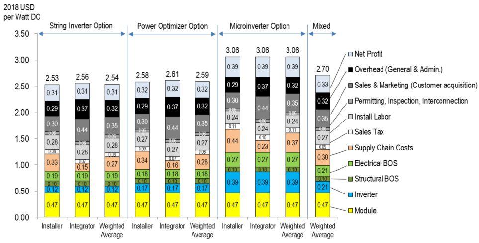 特斯拉是如何以每瓦2美元不到的价格出售太阳能的?