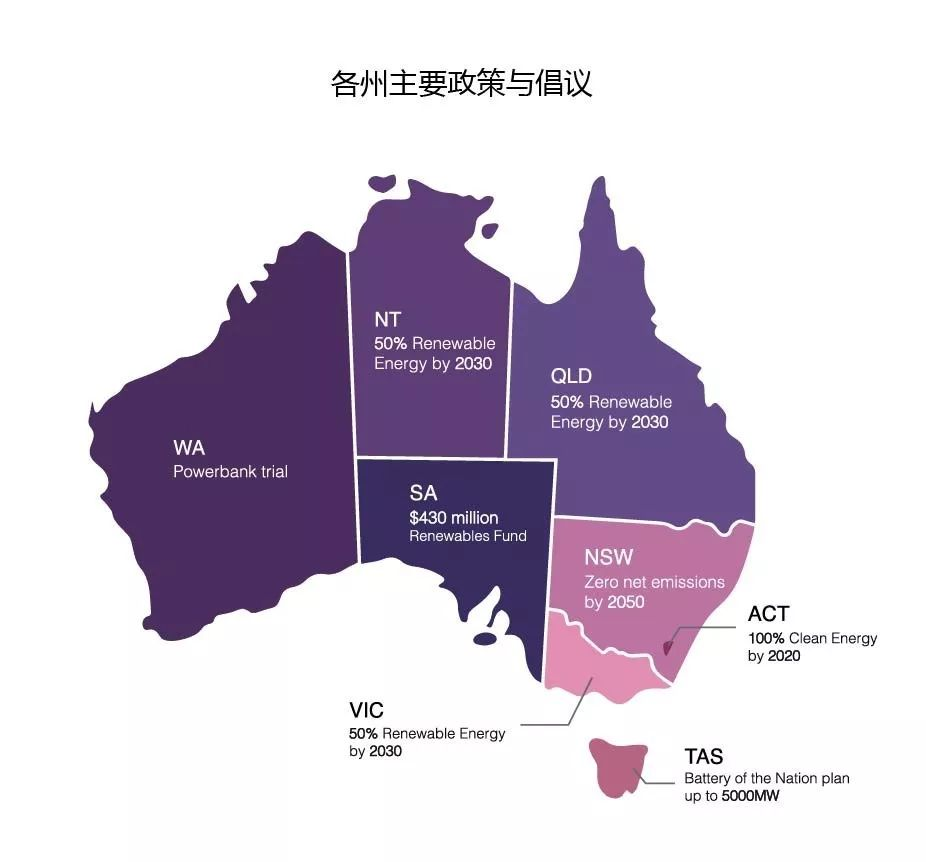 最好的时代——澳洲光伏篇