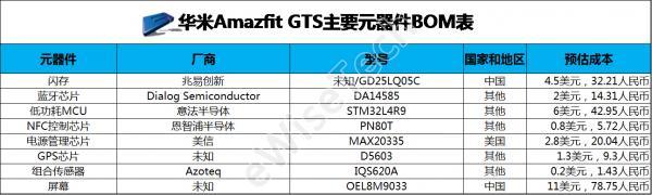 华米Amazfit GTS成本揭秘:国产元器件成本占比过半