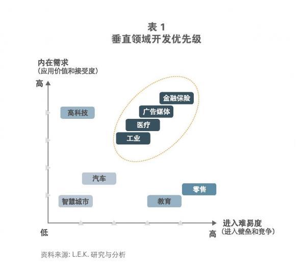 万亿美元市场:人工智能如何创造商业价值?
