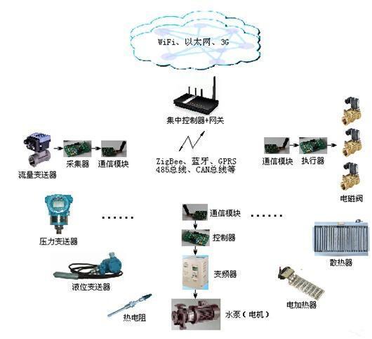 工业物联网的关键技术应用