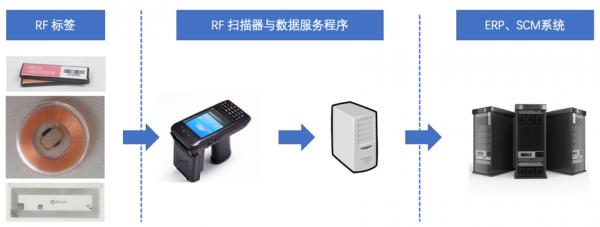 活字格对接RF手持机与ERP系统,帮助RFID快速盘点方案落地
