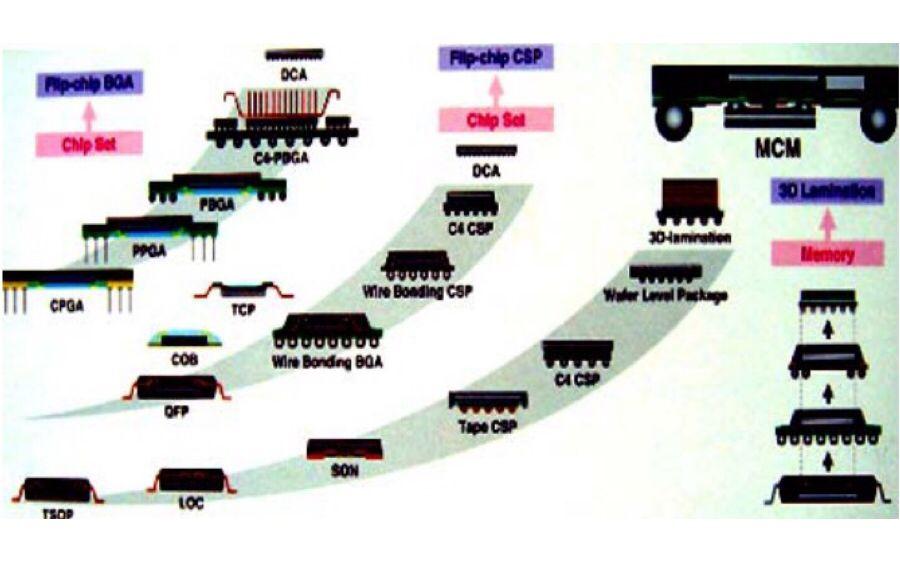现代电子装联工艺可靠性分析
