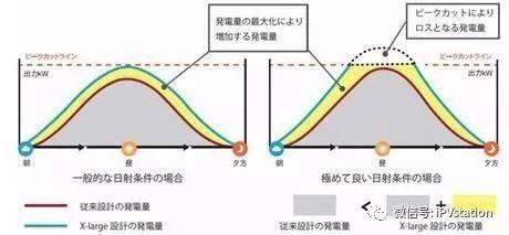 超配模式下不同工况的方阵效率分析
