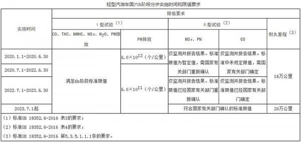 北京市将从今年7月开始实施国六排放标准