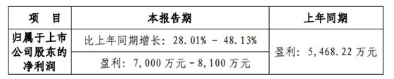 拓斯达:功绩同比增进28%到48%