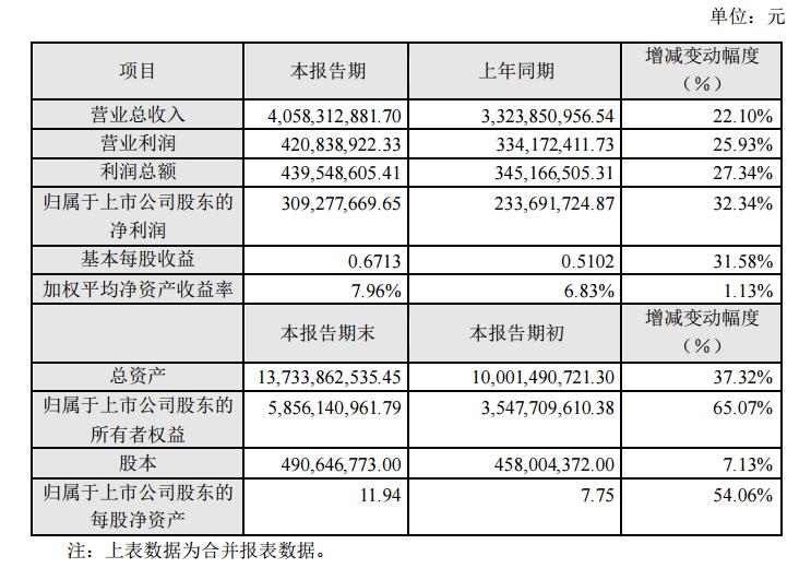 业绩快报:北方华创2019年营收增长22.1%