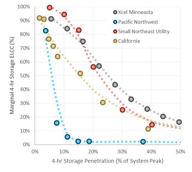 智能、低成本的储能部署可帮助用电峰值减负40GW