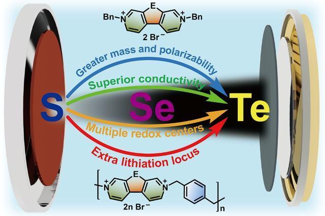 好消息!柔性变色电池 高能量密度锂电池两项研究成果获突破