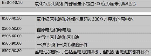 美国向中国2500亿美元商品征收25%的税率对锂电池行业有啥影响?