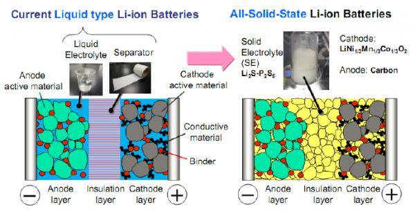 科学家对固态锂电池进行了开裂观测 发现是内部裂纹导致电池退化