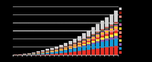 到2040年 全球储能将达到2850GWh 增长122倍