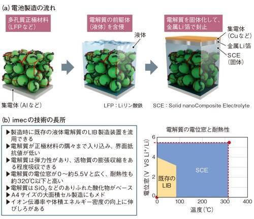 新的固态电池技术又登场了!