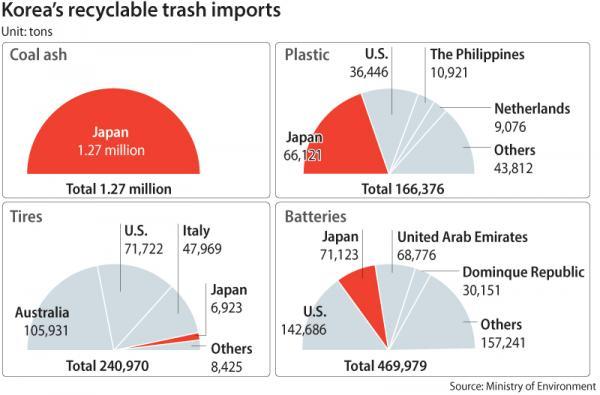韩国对进口日本垃圾加强检查 废弃电池包含在内