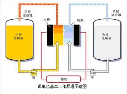 2025年 全球液流电池市场规模将达到3.7亿美元