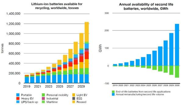锂离子电池——到2030年可回收120万吨