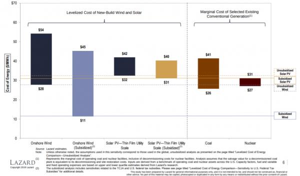能源发电成本持续下降但速度放缓 储能成本大幅下降且差距扩大