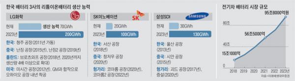 深度剖析:韩国三大电池巨头在全球市场的地位