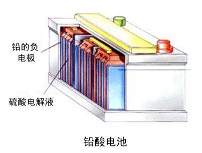 针对电网储能 研究人员评估了几种储能电池的化学成分
