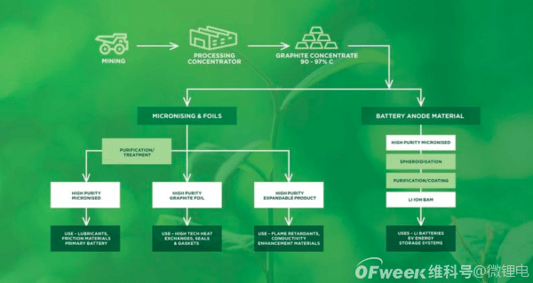 澳大利亚初创公司旨在成为中国境外首家锂离子阳极生产商