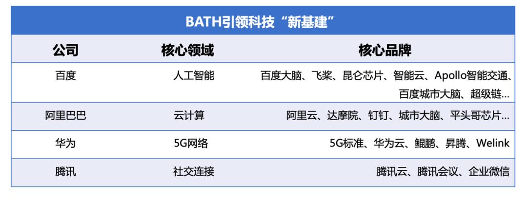 """解读《中国智能经济发展白皮书》:百度以AI""""新基建""""站赋能C位"""