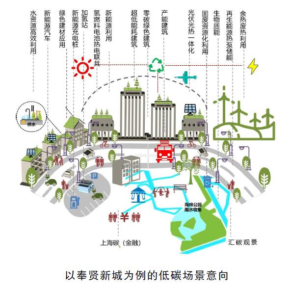  践行建筑低碳减排,光伏+上海在行动!