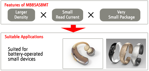 富士通电子将自9月推出业内最高密度8Mbit ReRAM产品