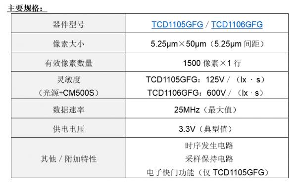 东芝面向工业设备推出适合缩影镜头的1500像素单色CCD线性图像传感器