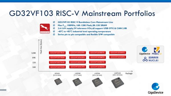 兆易创新推出GD32V系列RISC-V内核32位通用MCU新品
