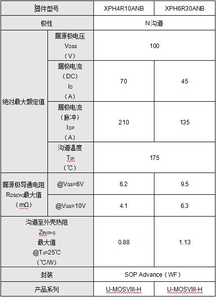 东芝面向车载应用推出采用紧凑型封装的100V N沟道功率MOSFET