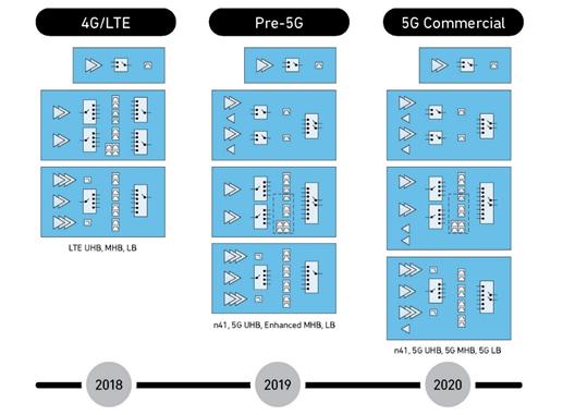 Qorvo®凭借RF FUSION™ 5G芯片组解决方案赢得久负盛名的GTI大奖