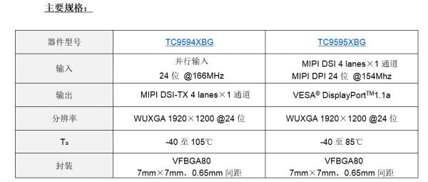 东芝面向车载信息娱乐系统推出全新车载显示器桥接IC
