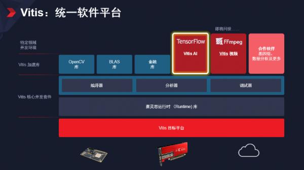 Xilinx隆重发布 Vitis 统一软件平台 —— 面向所有开发者解锁全新设计体验