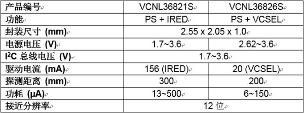Vishay推出超小体积的功耗仅为6 ?A的新型接近传感器
