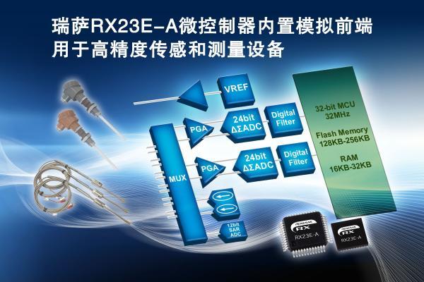 瑞萨电子推出领先业界的RX系列内置模拟前端的微控制器 RX23E-A产品组,用于高精度传感及测量设备