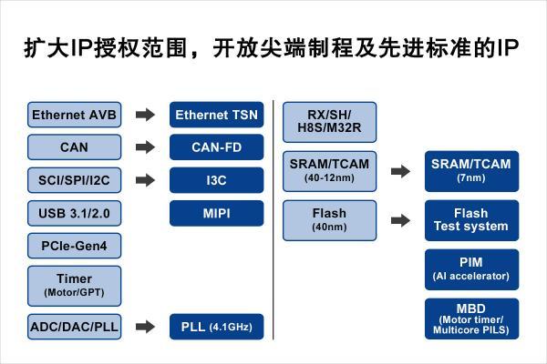 瑞萨电子宣布扩大其前沿IP的授权范围