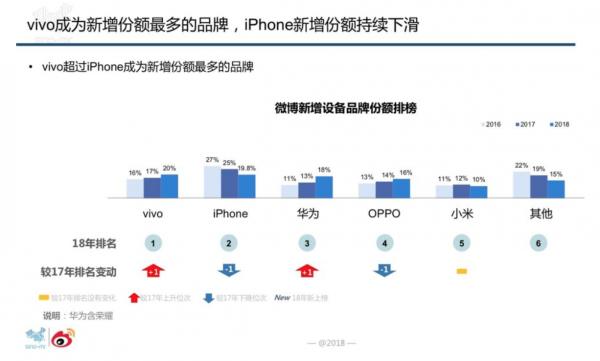 微博手机品牌图鉴