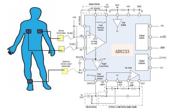 """""""智能+""""时代加速到来,高性能模拟技术助推智慧医疗落地"""